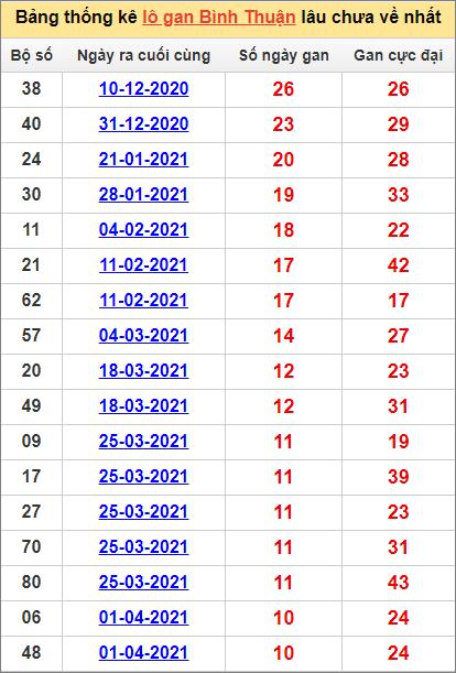 Bảng thống kê Bình Thuận cặp sốlâu về nhất17/6/2021
