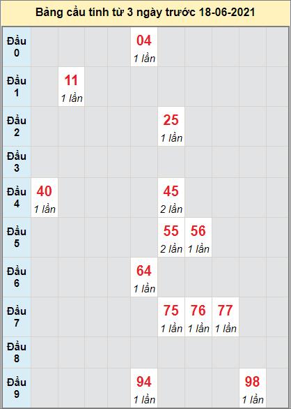 Thống kê cầu loto bạch thủ Bình Dương ngày 18/6/2021