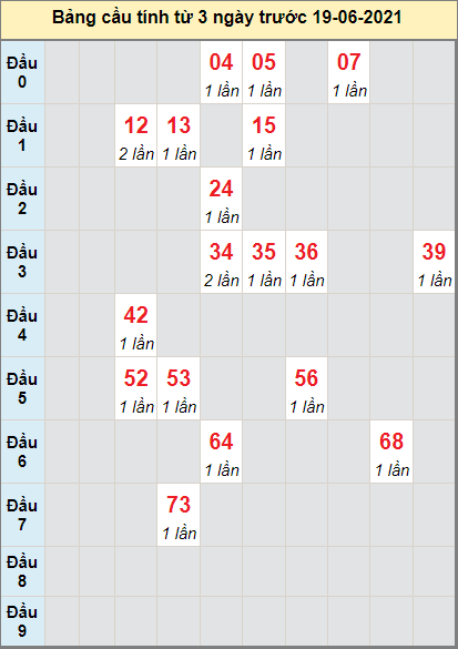 Soi cầu bạch thủ Miền Trung đài DNONG ngày 19/6/2021