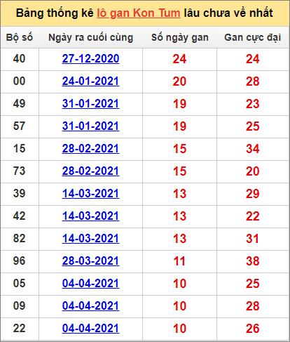 Bảng thống kê Kon Tumcặp số lâu về nhất20/6/2021