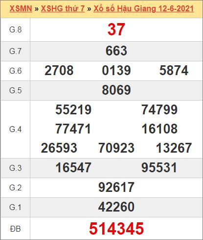 Kết quả Hậu Giang ngày 12/6/2021 tuần trước