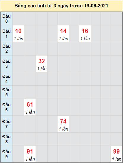 Thống kê cầu loto bạch thủ Hậu Giang ngày 19/6/2021