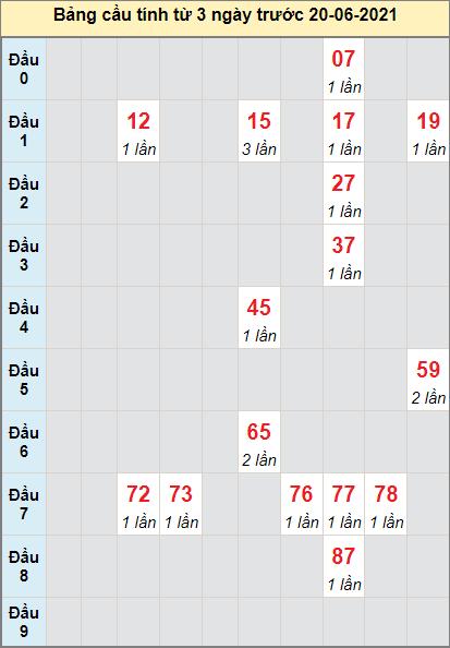 Thống kê cầu loto bạch thủ Đà Lạt ngày 20/6/2021