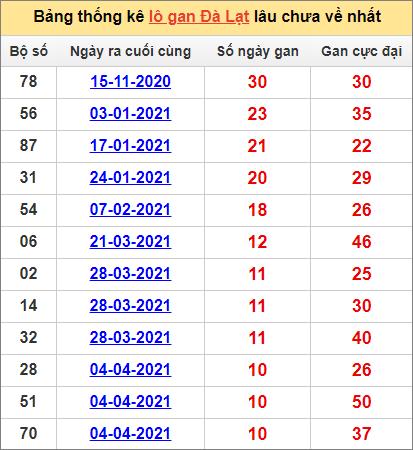 Bảng thống kê Đà Lạt cặp số lâu về nhất20/6/2021
