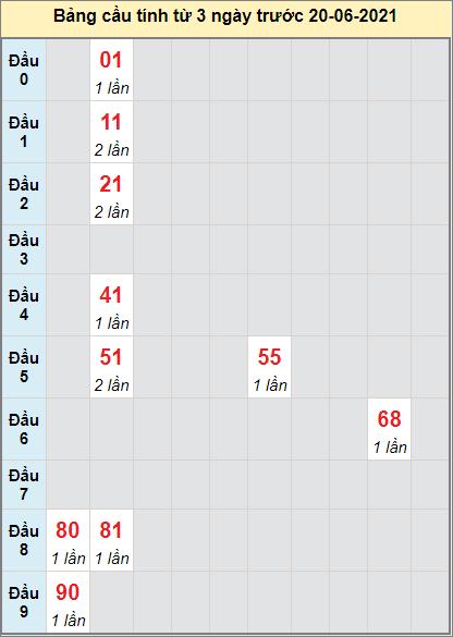 Thống kê cầu loto bạch thủ Kiên Giang ngày 20/6/2021