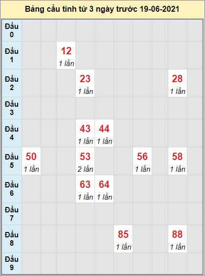 Thống kê cầu loto bạch thủ Long An ngày 19/6/2021