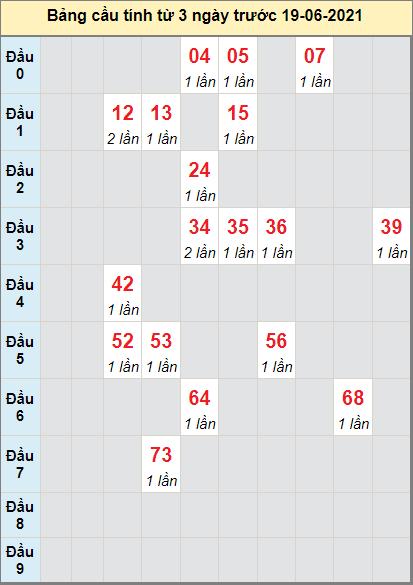 Thống kê cầu loto bạch thủ Đắk Nông ngày 19/6/2021