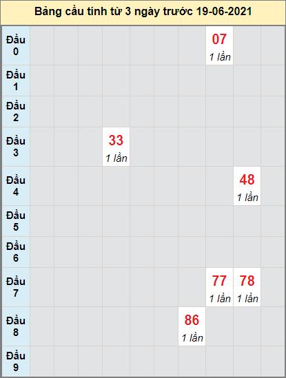 Thống kê cầu loto bạch thủ Quảng Ngãi ngày 19/6/2021