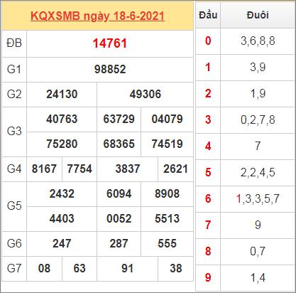 Thống kê kết quả miền Bắc ngày 18/6/2021 hôm qua