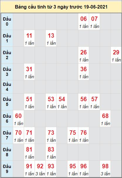 Thống kê cầu loto bạch thủ miền Nam đàiHồ Chí Minh ngày 19/6/2021