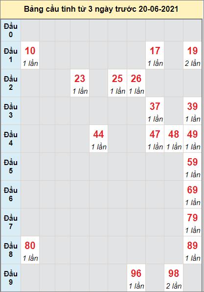 Thống kê cầu loto bạch thủ Tiền Giang ngày 20/6/2021