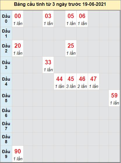 Thống kê cầu loto bạch thủ Bình Phước ngày 19/6/2021