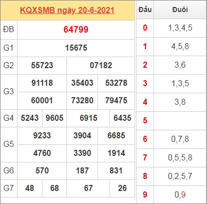 Thống kê kết quả miền Bắc ngày 20/6/2021 hôm qua