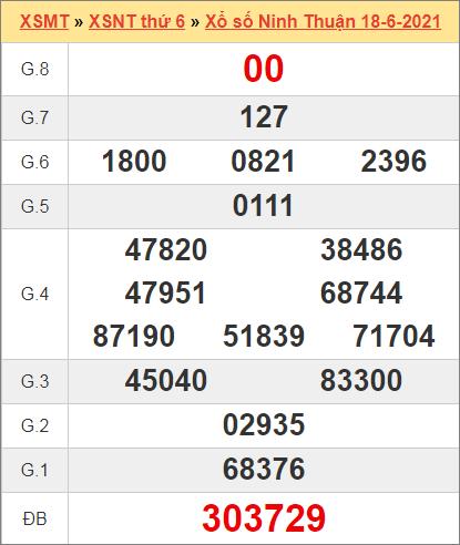 Kết quả Ninh Thuận ngày 18/6/2021 tuần trước