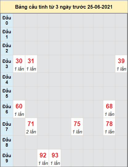 Thống kê cầu loto bạch thủ Ninh Thuận ngày 25/6/2021