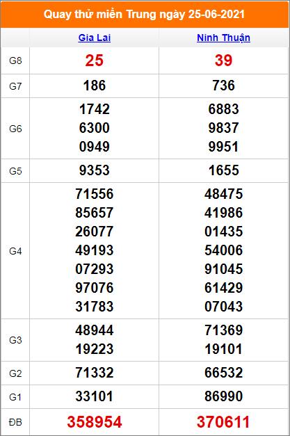 Quay thử kết quả Gia Lai- Ninh Thuận ngày 25/6/2021