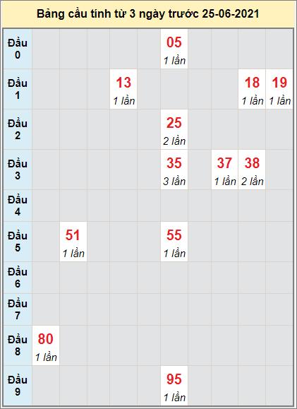 Thống kê cầu loto bạch thủ Gia Lai ngày 25/6/2021