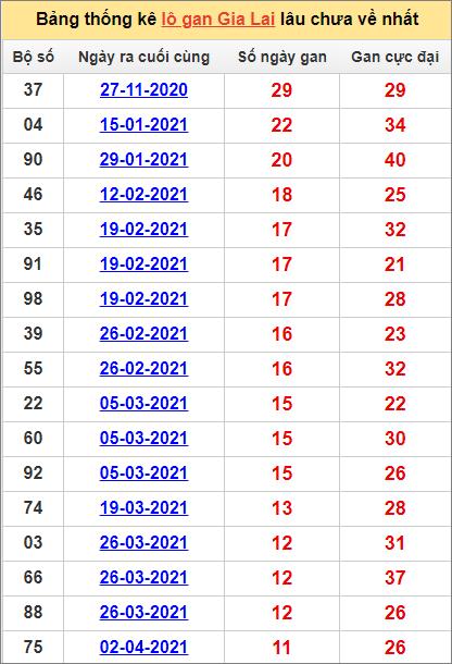 Bảng thống kê Gia Lai cặp sốlâu về nhất25/6/2021