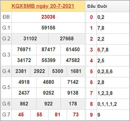 Thống kê kết quả miền Bắc ngày 20/7/2021 hôm qua