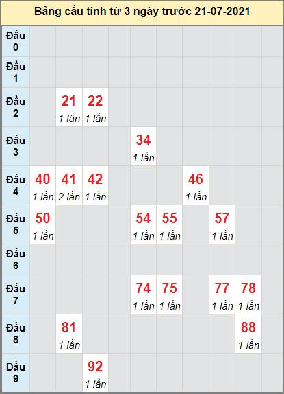 Thống kê cầu loto bạch thủ Khánh Hòa ngày 21/7/2021