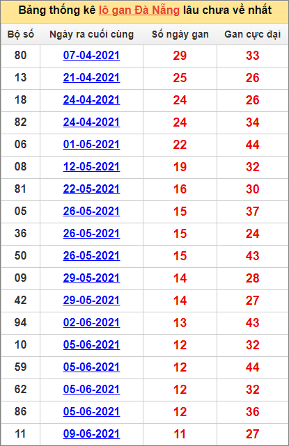 Bảng thống kê Đà Nẵng cặp số lâu về nhất21/7/2021