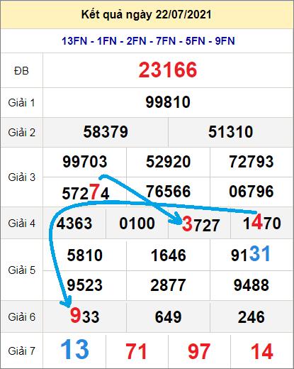 Soi cầu XSMB bạch thủ lô rơi 3 ngày qua tính đến 23/7