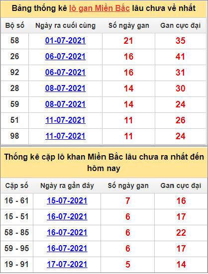 Bảng thống lô khan, cặp lô gan lìmiền Bắc lâu chưa về hôm nay ngày 23/7