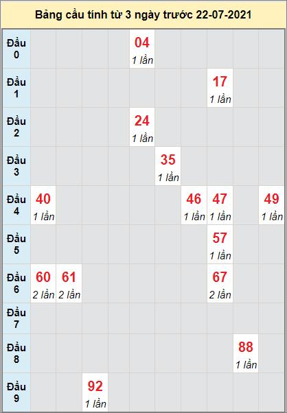 Thống kê cầu loto bạch thủ Bình Định ngày 22/7/2021