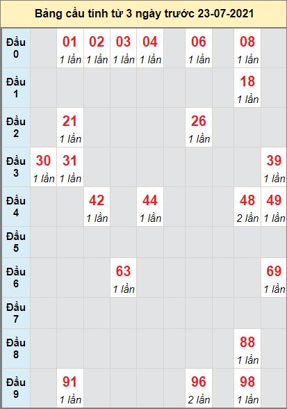 Thống kê cầu loto bạch thủ Gia Lai ngày 23/7/2021