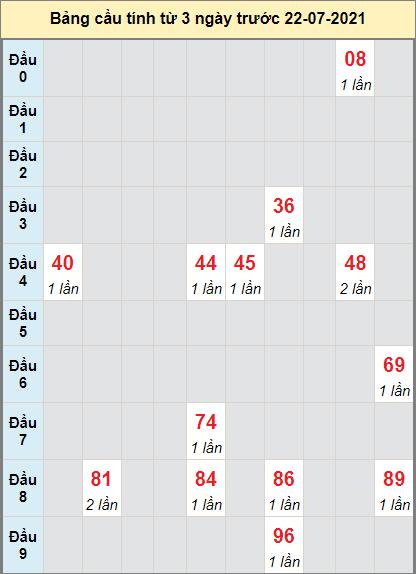 Thống kê cầu loto bạch thủ Quảng Trị ngày 22/7/2021