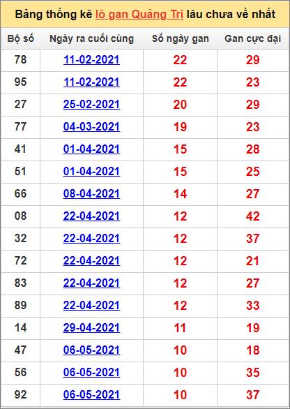 Bảng thống kê Quảng Trị cặp sốlâu về nhất22/7/2021