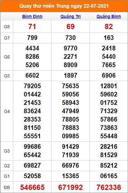 Quay thử kết quả Bình Định- Quảng Bình - Quảng Trị ngày 22/7/2021