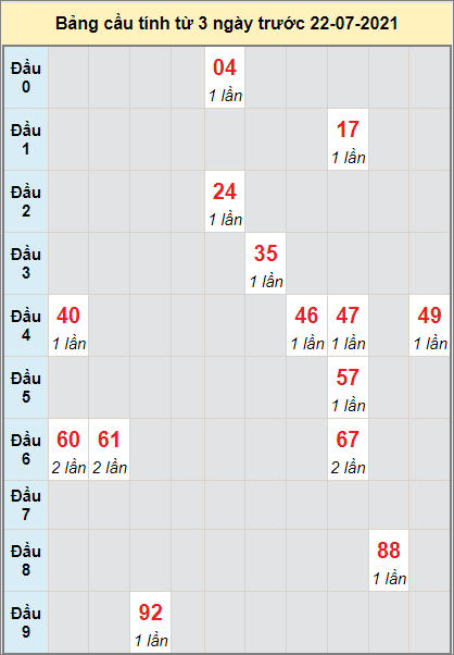 Dự đoán bạch thủ Miền Trung XSBDINH ngày 22/7/2021