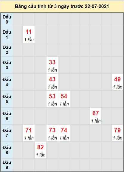 Thống kê cầu loto bạch thủ Quảng Bình ngày 22/7/2021