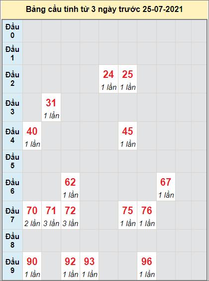 Thống kê cầu loto bạch thủ Kon Tum ngày 25/7/2021