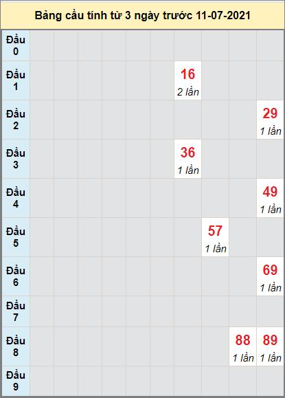 Thống kê cầu loto bạch thủ Tiền Giang ngày 11/7/2021