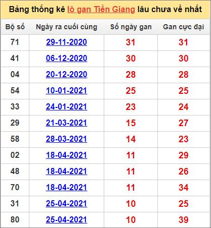 Bảng thống kê Tiền Giang cặp sốlâu về nhất11/7/2021