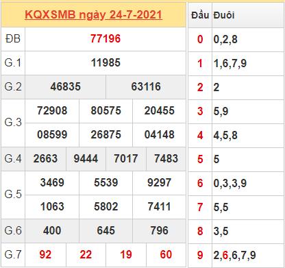 Thống kê kết quả miền Bắc ngày 24/7/2021 hôm qua