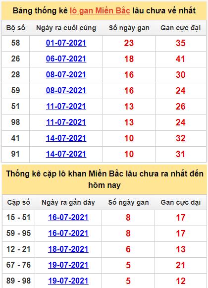 Bảng thống lô khan, cặp lô gan lìmiền Bắc lâu chưa về hôm nay ngày 25/7