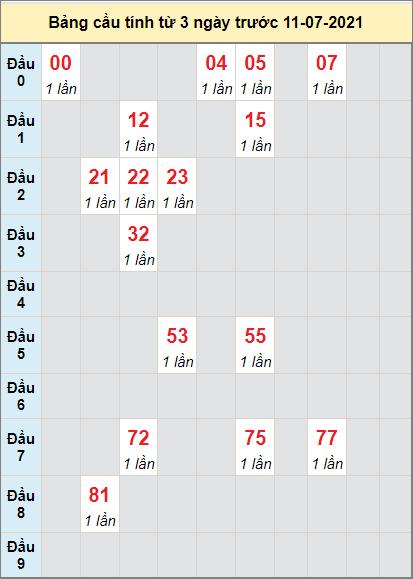 Thống kê cầu loto bạch thủ Đà Lạt ngày 11/7/2021