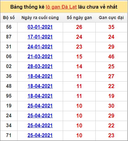 Bảng thống kê Đà Lạt cặp số lâu về nhất11/7/2021