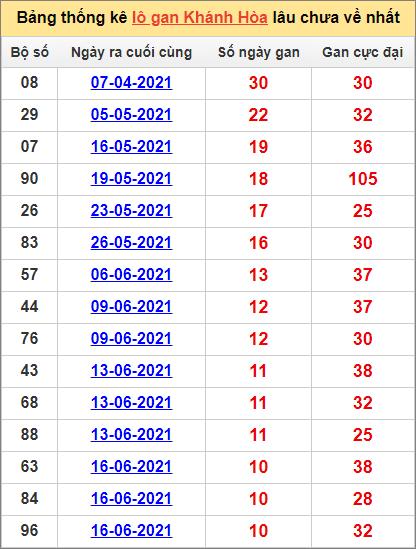 Bảng thống kê Khánh Hòa cặp sốlâu về nhất25/7/2021