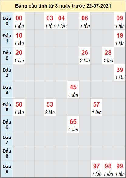 Thống kê cầu loto bạch thủ Khánh Hòa ngày 25/7/2021