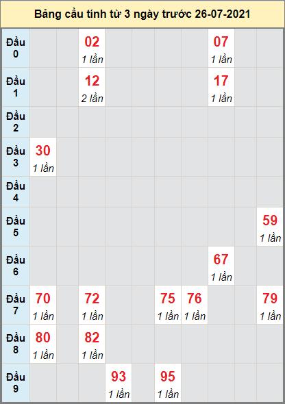 Thống kê loto cầu bạch thủ Thừa Thiên Huếngày 26/7/2021