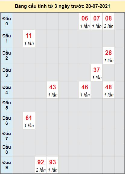 Thống kê cầu loto bạch thủ Khánh Hòa ngày 28/7/2021