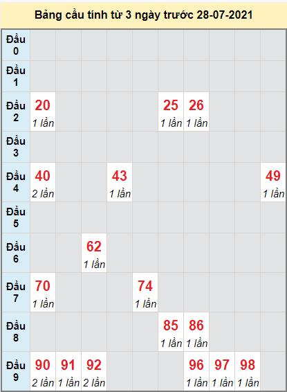 Thống kê cầu loto bạch thủ Đà Nẵng ngày 28/7/2021