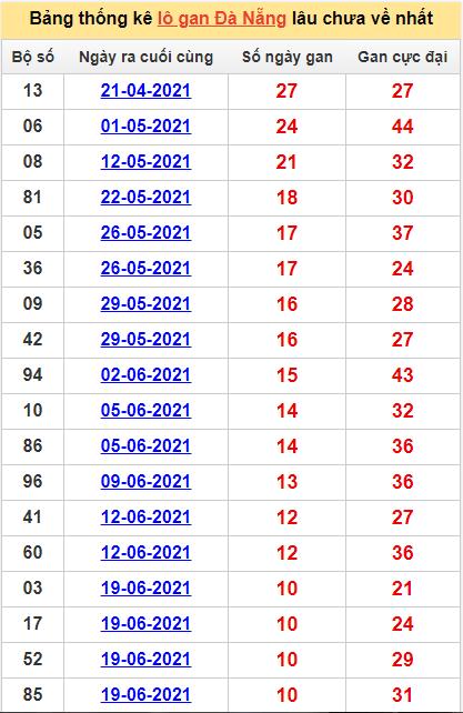Bảng thống kê Đà Nẵng cặp số lâu về nhất28/7/2021