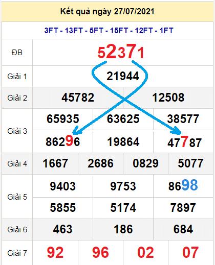 Soi cầu XSMB bạch thủ lô rơi 3 ngày qua tính đến 28/7
