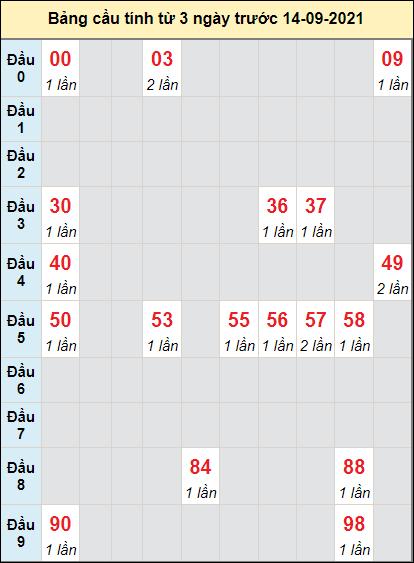Soi cầu xổ số DLAKcầu bạch lô rơi 3 kỳ liên tiếpngày 14/9/2021