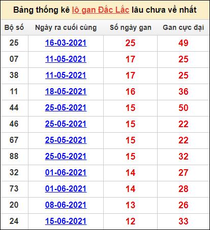 Bảng thống kê KQXS Đắc Lắccặp số lô gan lâu về nhất14/9/2021